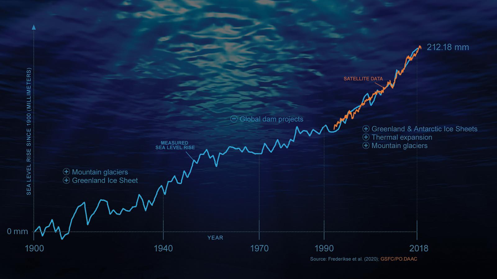 Globally averaged sea level